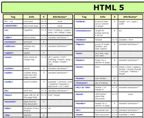 14 Helpful Cheat Sheets for Front-end Web Development