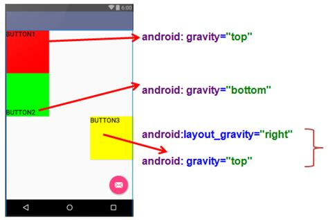 Android Gravity