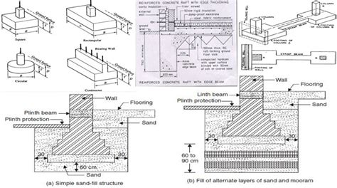 Types Of Foundation In Building Construction | Foundation