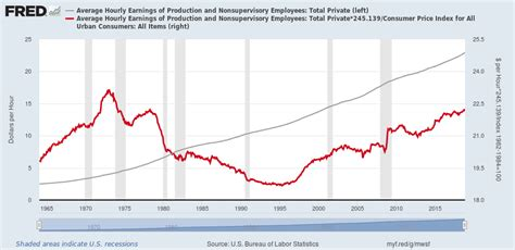 File:United States real wages (red, in constant 2017