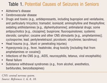 Common Causes of Drug-Induced Seizures