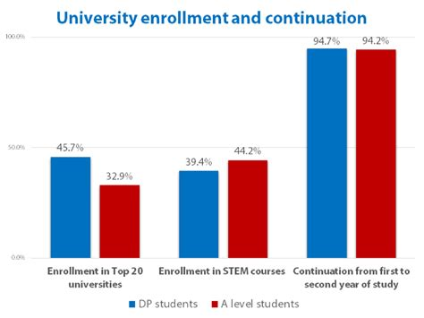 DP students more likely than peers to attend top UK