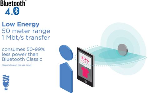 Bluetooth Low Energy-BLE Solutions in Chennai,India
